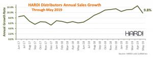HARDI Distributors Report 1.9 Percent Revenue Decline in May