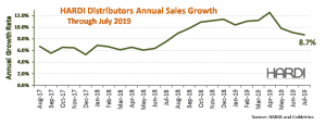 HARDI Distributors Report 14.9 Percent Revenue Growth in July